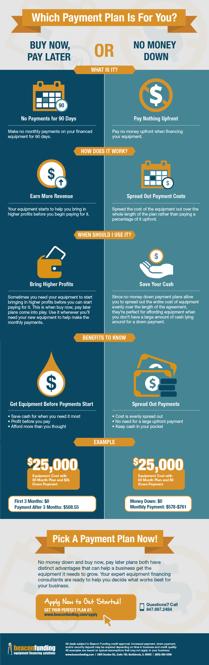 Buy Now Pay Later No Money Down Infographic