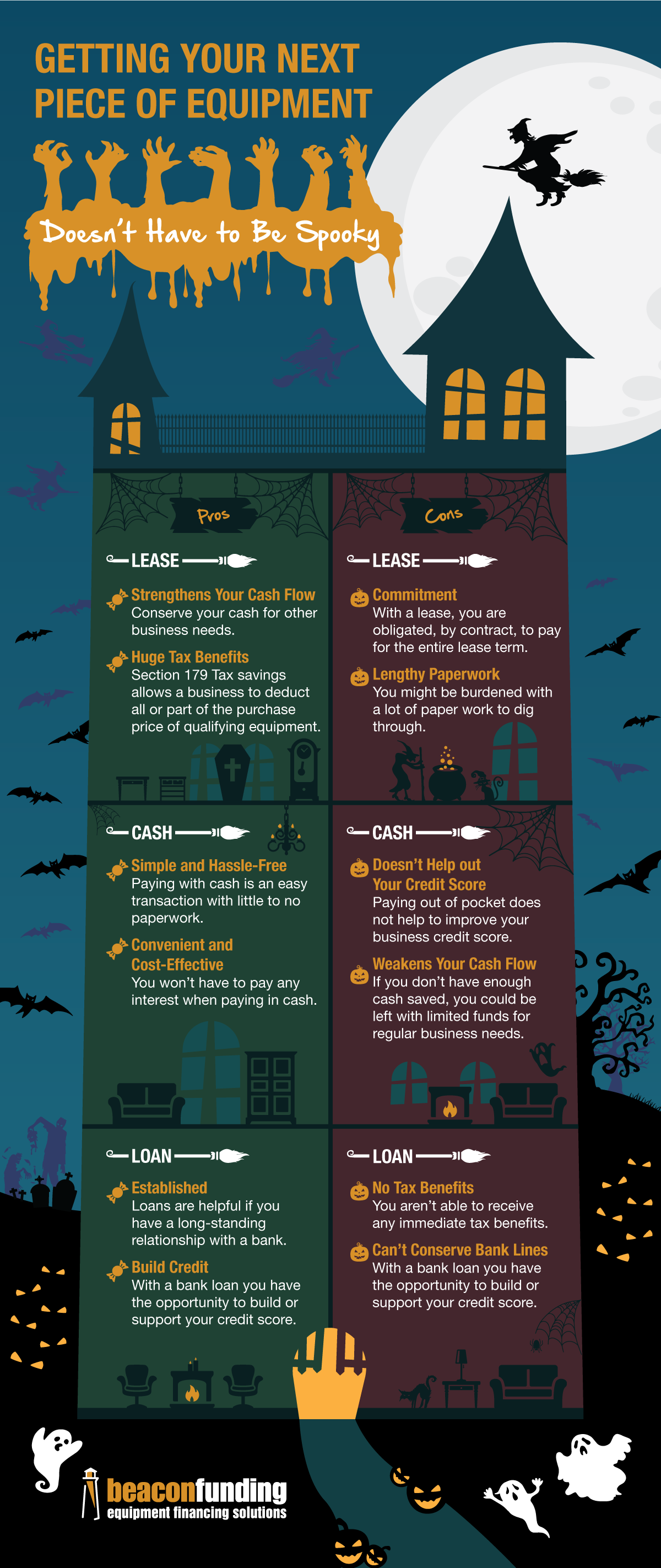 Halloween Edition Equipment Purchase Options Infographic
